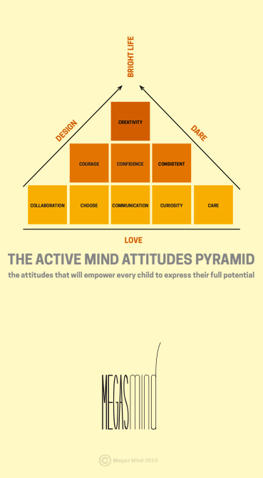 the active mind pyramid